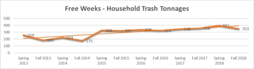 Chart showing weight of excess trash pickups 2013-2018
